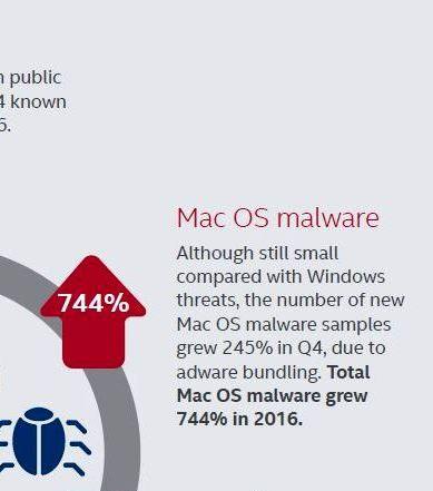 malware sur Mac OS